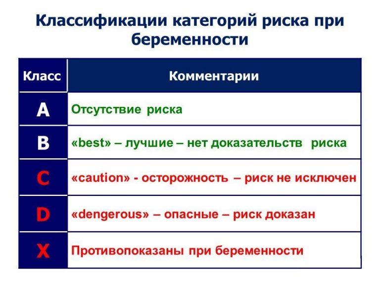 классификация категорий риска при беременности