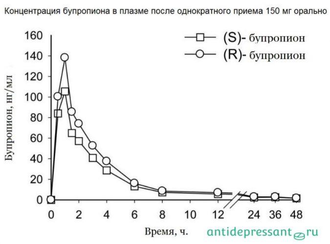 Таблетки Зибан инструкция по применению - отзывы - аналоги - побочные эффекты